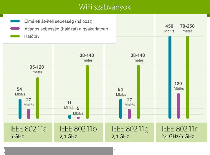 wifi szabványok